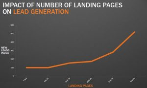 landing-page-impact-on-lead-generation