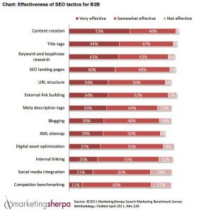 effectiveness-of-seo-tactics-for-b2b