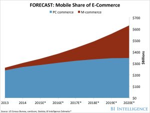 forecast-mobile-share-of-ecommerce