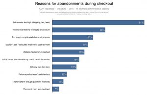 reasons-for-abandonments-during-checkout