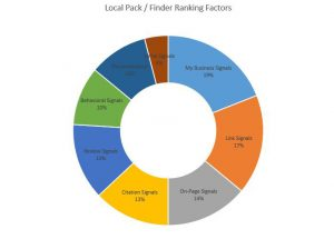 local-pack-finder-ranking-factors