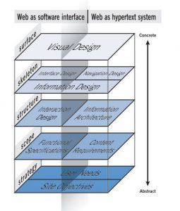 elements-of-user-experience-hypertext-system-and-software-interface