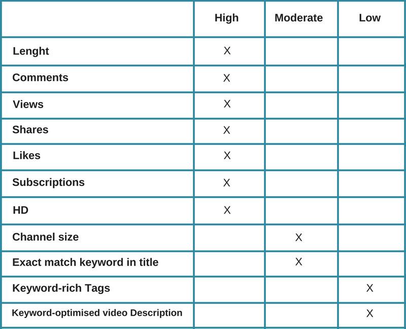 Youtube-Ranking-Factors-Study