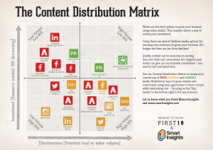 content-distribution-matrix
